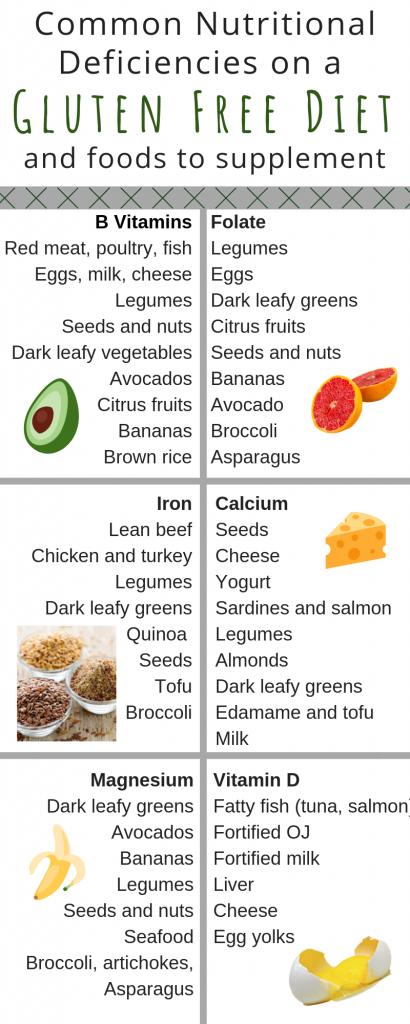 Common Vitamin Deficiencies on a Gluten Free Diet-2